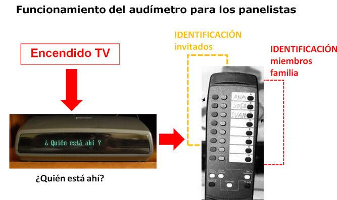 ¿ Como miden las audiencias las televisiones?