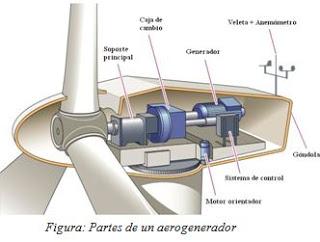 Energía eólica y tipos de aerogeneradores