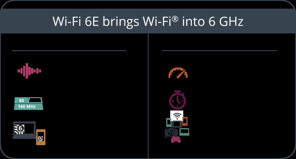 Llega el WiFi 6